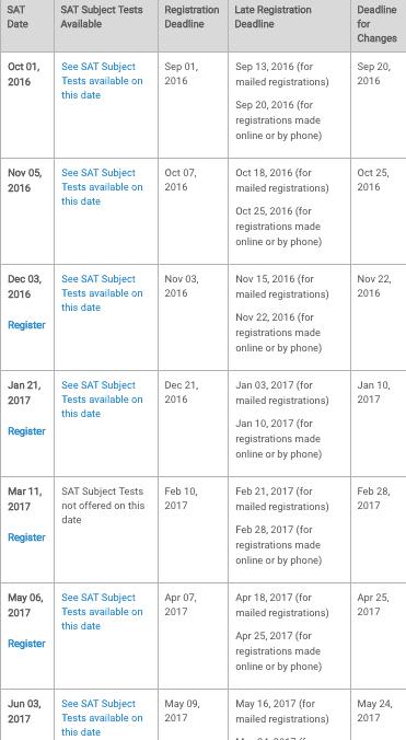 SAT deadline and registration dates